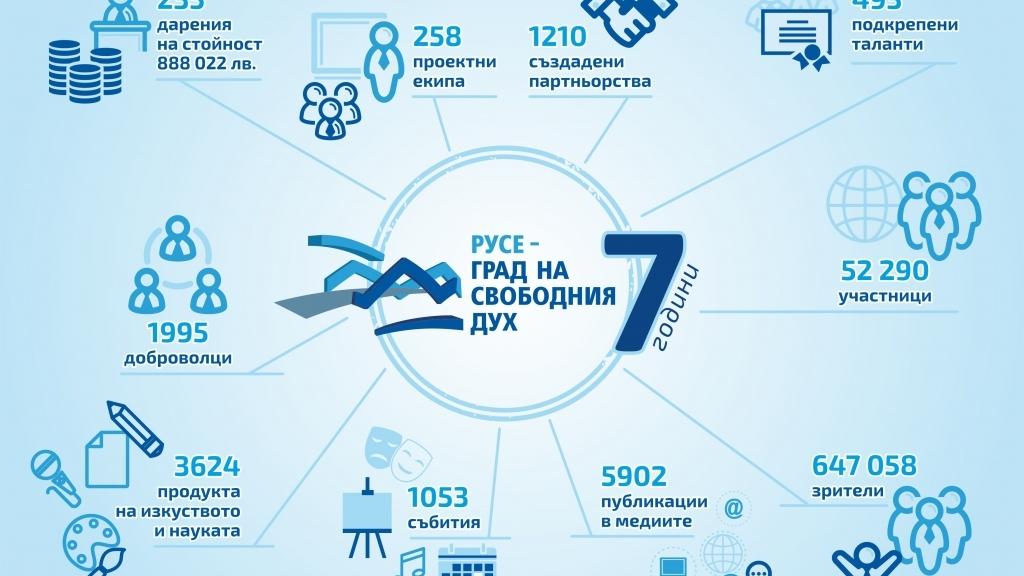 """Фондация """"Русе - град на свободния дух"""" навършва 7 години от основаването си"""