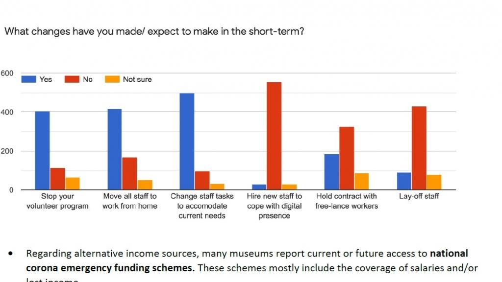 Направиха проучване как COVID – 19 влияе върху музеите в Европа